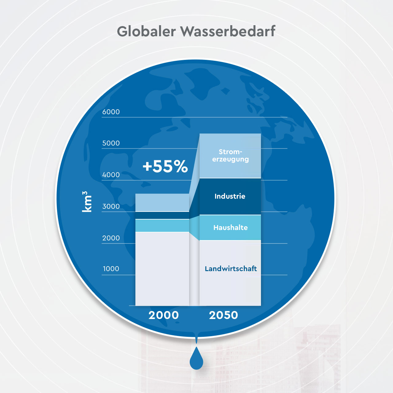 Global demand for water